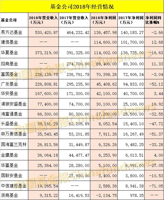 17家基金去年赚近70亿:易方达建信华夏净利超10亿