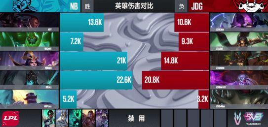 【战报】中期一波逆转局势 NB首局战胜JDG